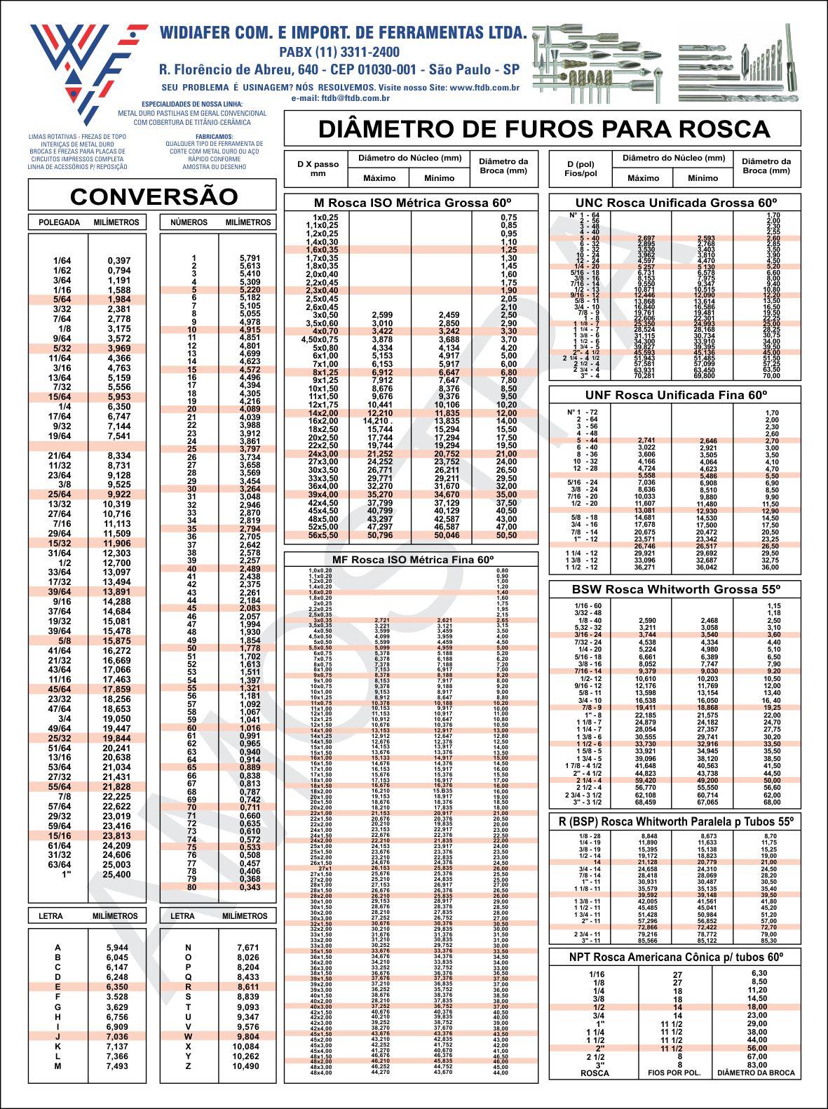 Tabela de Roscas